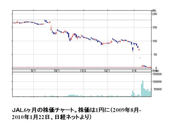 日本 航空 株価 掲示板